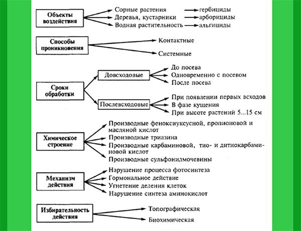 Классификация гербицидов (распредиление препаратов относительно спектра их действий)