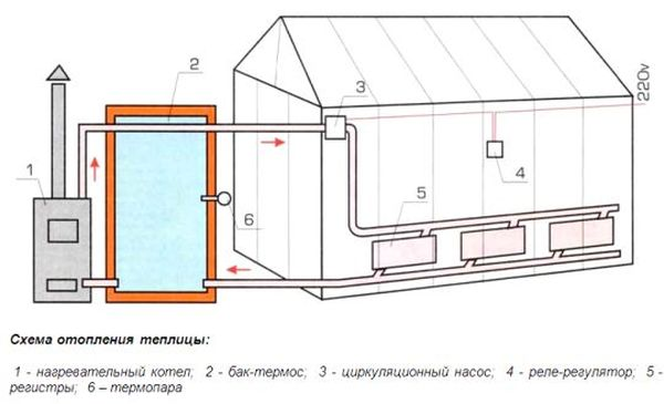 Схема утепления теплицы
