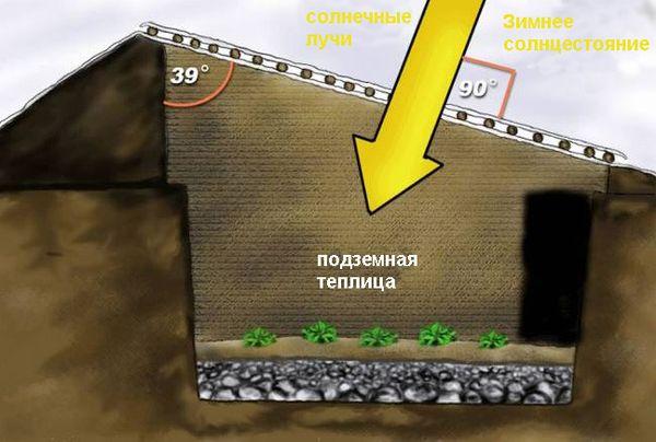 Схема подземной теплицы