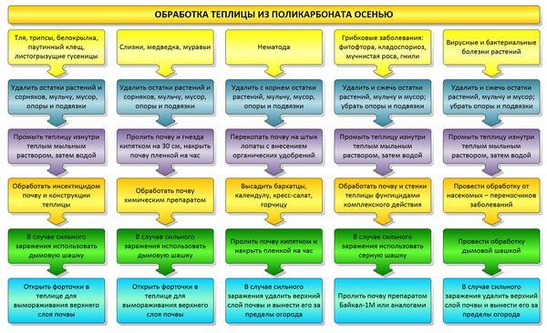 Основные этапы обработки