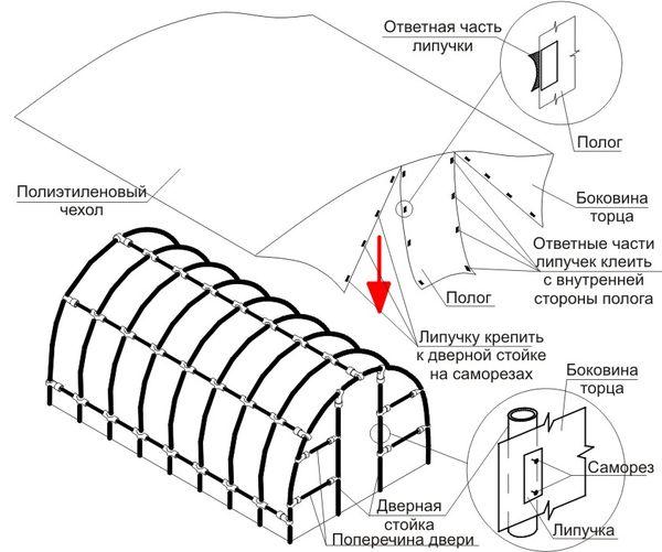 Инструкция по покрытию теплицы полиэтиленом