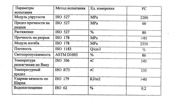 Характеристики и свойства тепличного поликарбоната