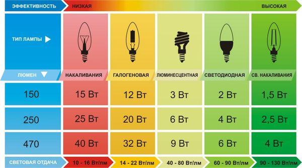 Эффективность разных ламп для теплиц