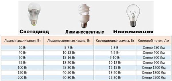 Потребление ламп для теплицы