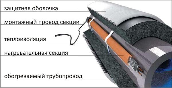 Защита для труб скважины
