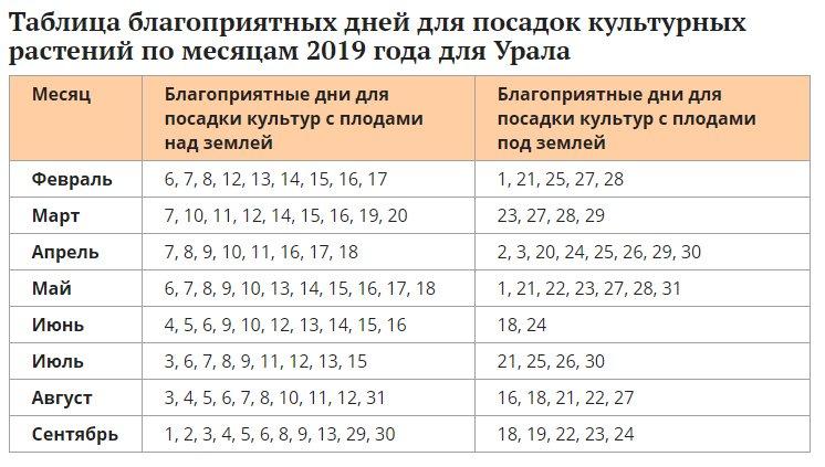 Благоприятные дни для посадок культурных растений на Урале