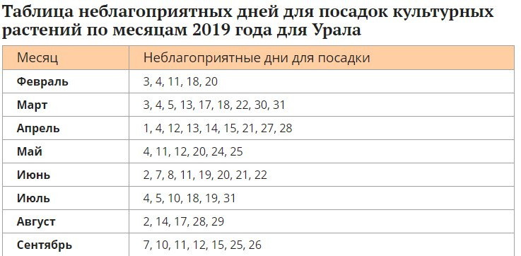 Неблагоприятные дни для садоводческих работ на Урале