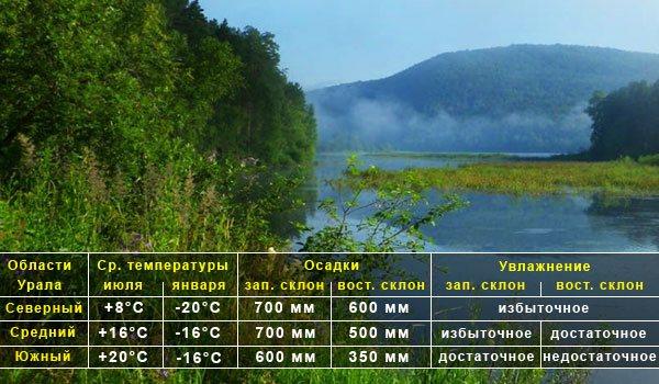 Осадки на Урале распределяются неравномерно